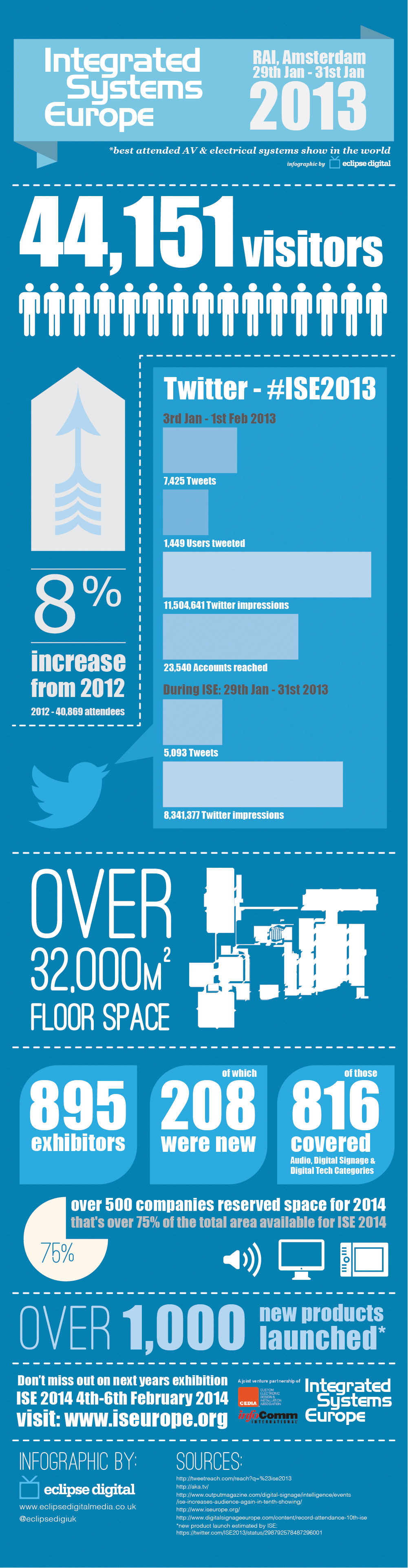 Eclipse Digital Media ISE Amsterdam 2013 Statistics Infographic Full