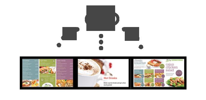Eclipse Digital Media Digital Signage Solutions - embed cloud based Digital Menu Boards Overview