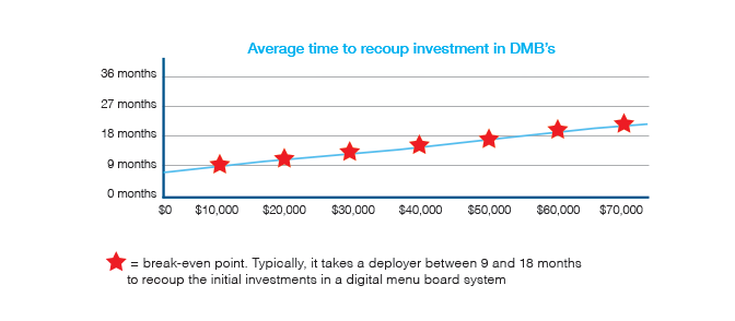 Eclipse Digital Media Digital Signage Solutions - Top Benefits and ROI of Digital Menu Boards - Recoup Investment Chart