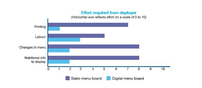 Eclipse Digital Media Digital Signage Solutions - Top Benefits and ROI of Digital Menu Boards - Soft ROI Benefits