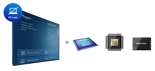 Eclipse Digital Media - Digital Signage Solutions - Samsung Smart Signage Platform (SSP) SOC Displays - No PC Required
