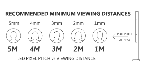 Eclipe Digital Media LED pixel pitch vs viewing distance