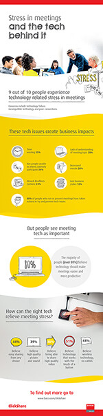 Eclipse Digital Media - Digital Signage and AV Solutions - Barco ClickShare - Stress in Meeting Rooms Infographic Small